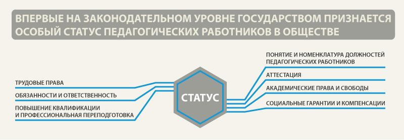 Правовой статус педагогических работников реферат 6512