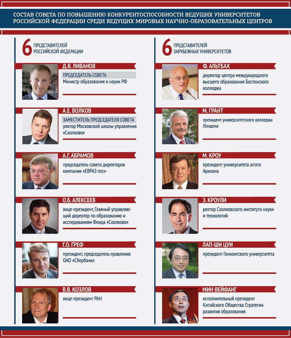 Список членов правительства рф 24 фотография