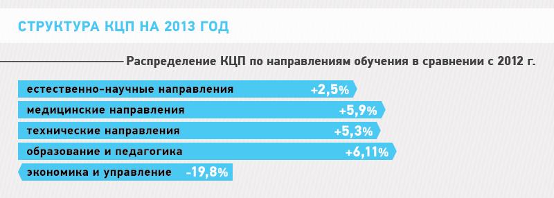 Контрольные цифры приема граждан в вузы за счет средств  Александр Климов Количество мест распределенных между вузами для приема граждан для обучения за бюджетный счет в нынешнем году осталось на уровне 2012