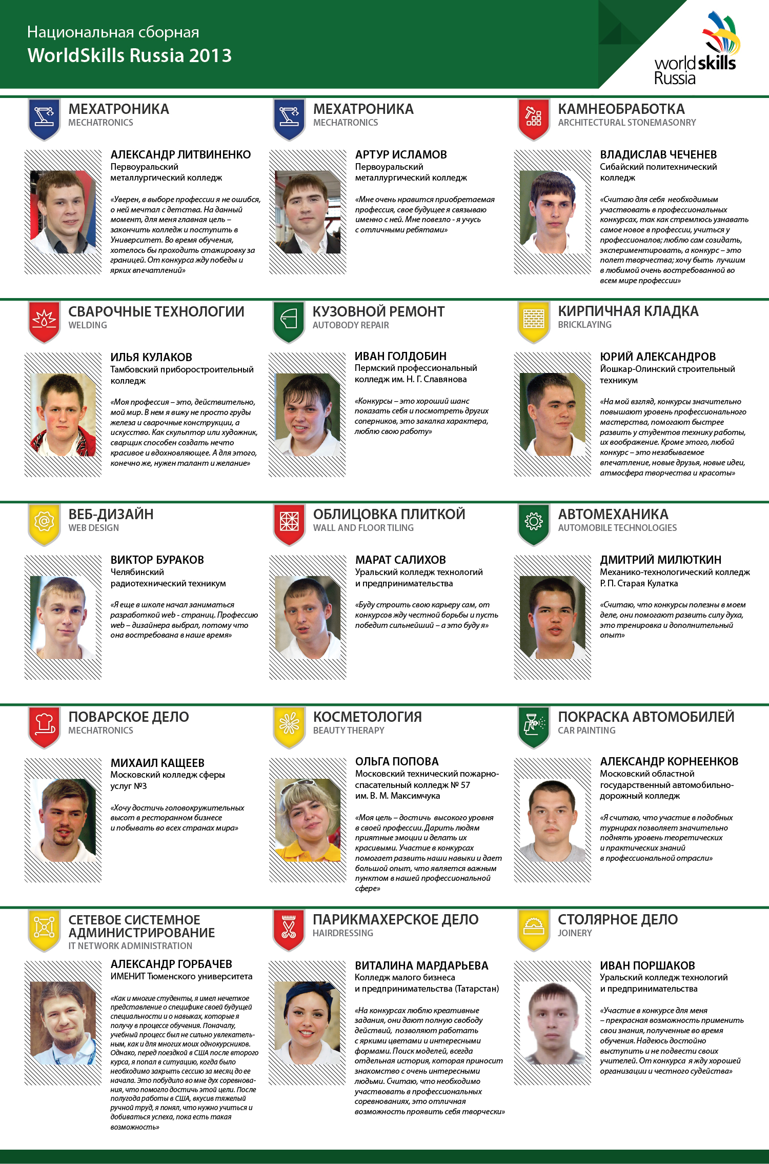 WorldSkills Russia 2013