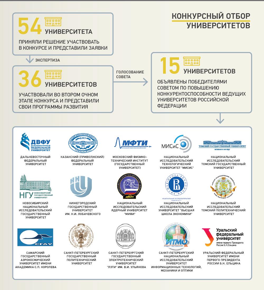 условия поступления в вузы в 2013 году в россии: