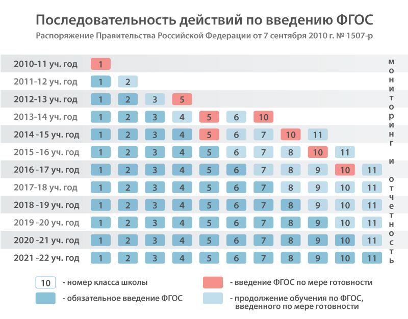 ФГОС начального общего образования.