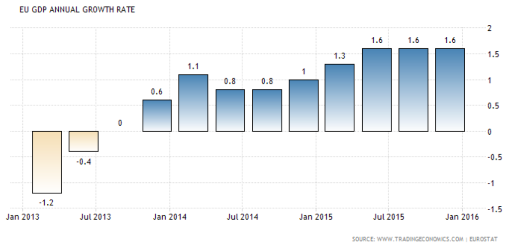 euro ec growth