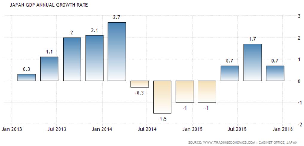 japan growth