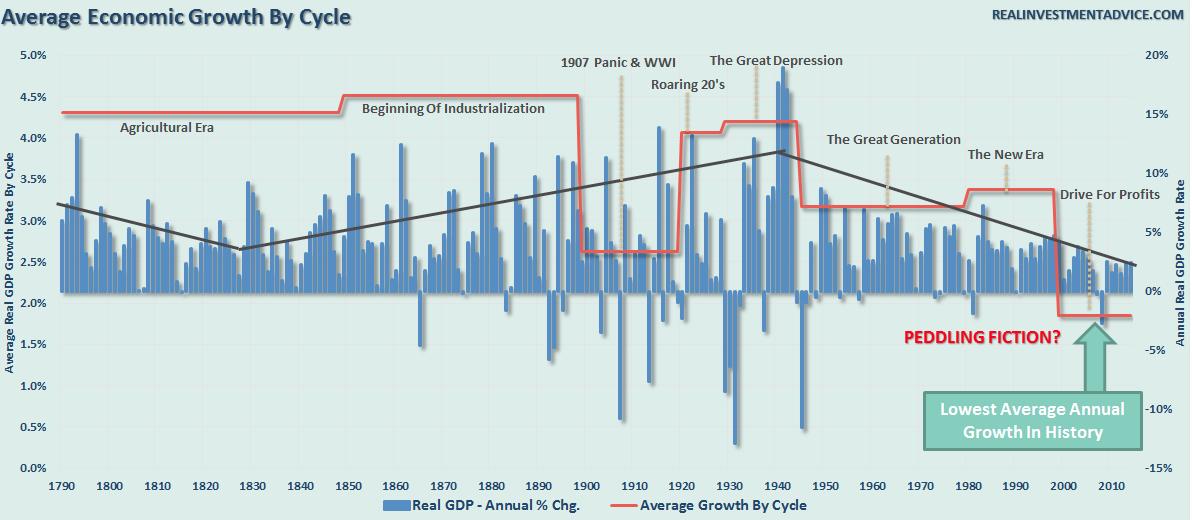 О причинах экономических трудностей США
