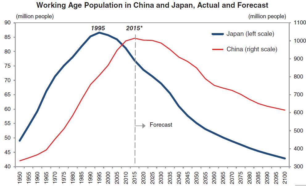Про демографию и экономику Китая
