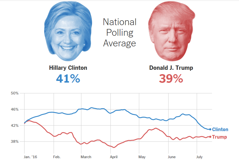 Американцам очень не нравятся оба кандидата в президенты
