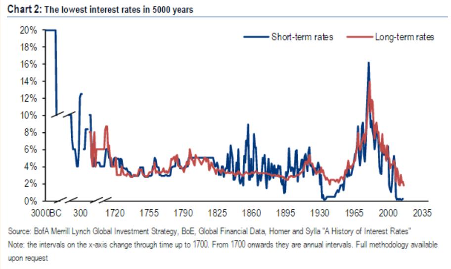 О причинах феноменально низких процентных ставок в США, Европе, Японии