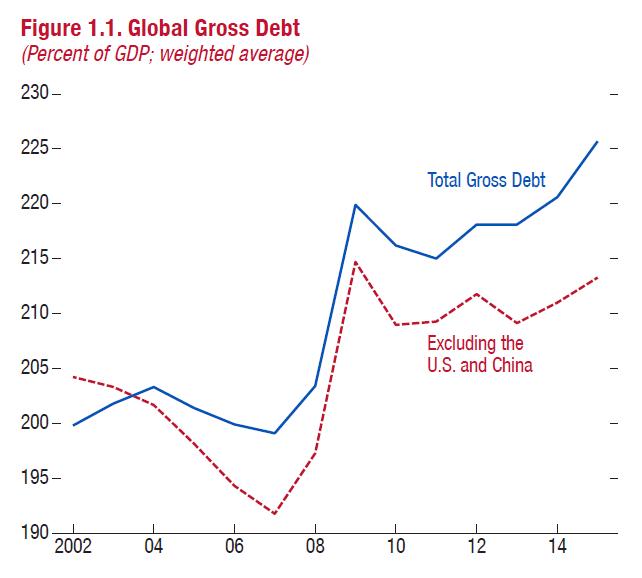 Про глобальный долг