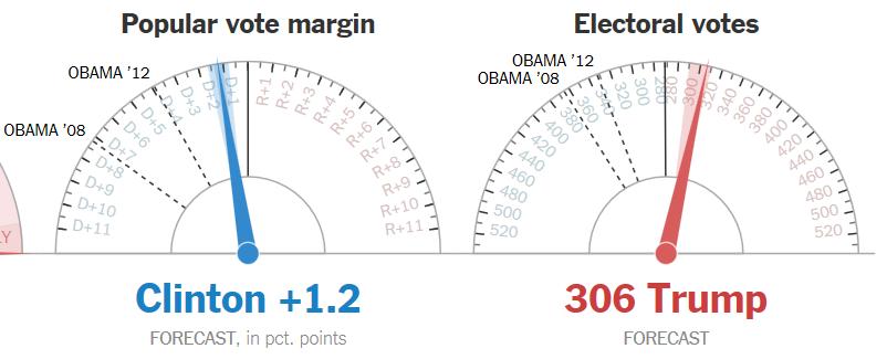 По результатам выборов в США