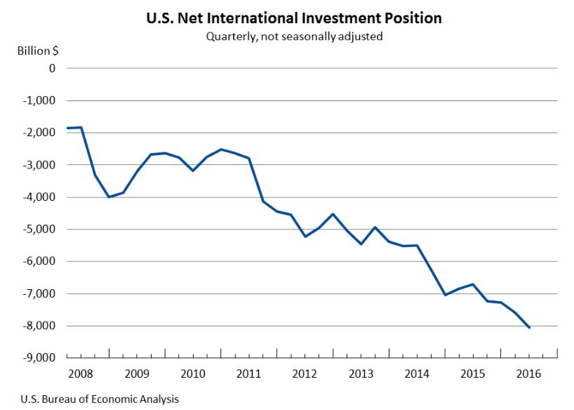 Насколько устойчива экономика США