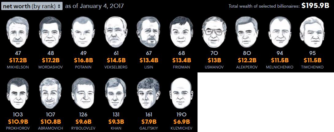 2016 год для миллиардеров оказался не очень успешным