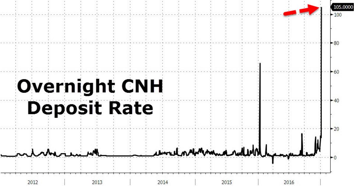 Китайский ЦБ устроил Армагеддон на собственном межбанке