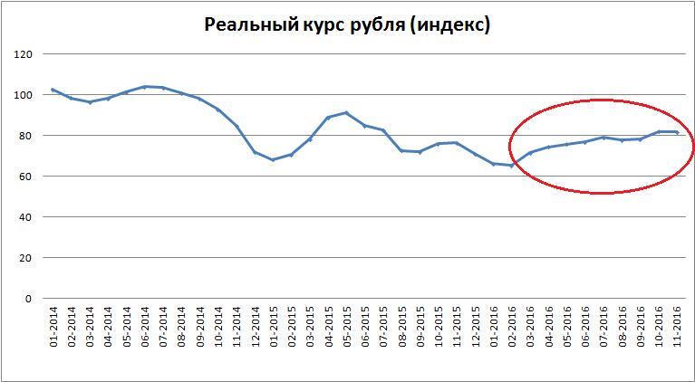 Почему не растет российская экономика