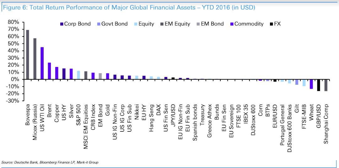 Рейтинг доходности финансовых активов в 2016 году