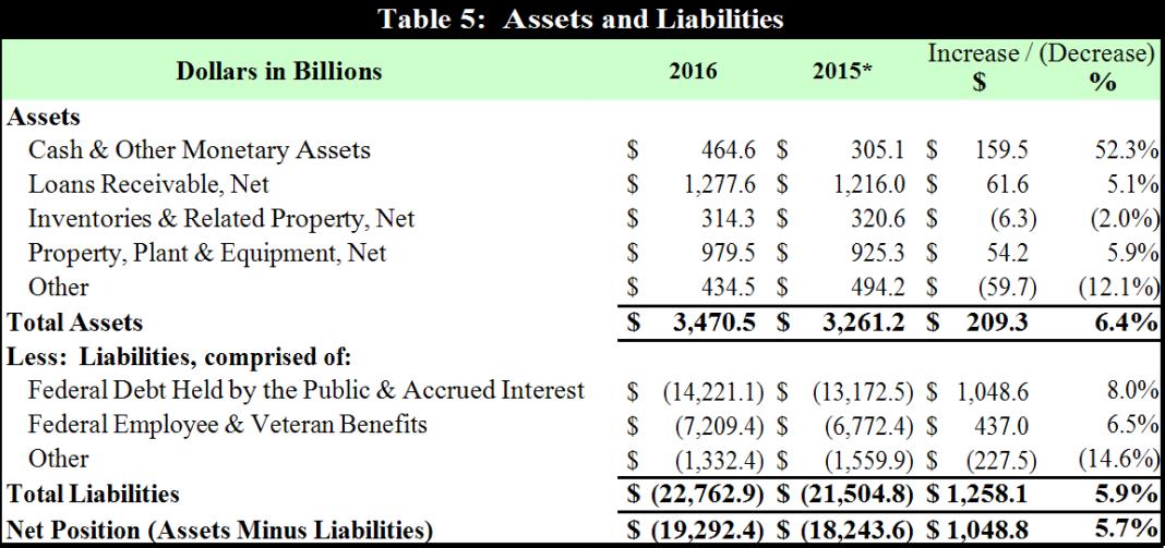 Про финансовый отчет Минфина США за 2016 год