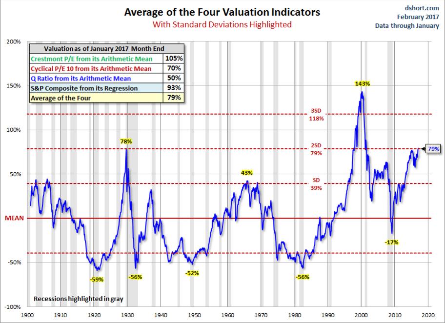 Есть ли пузырь на фондовом рынке США