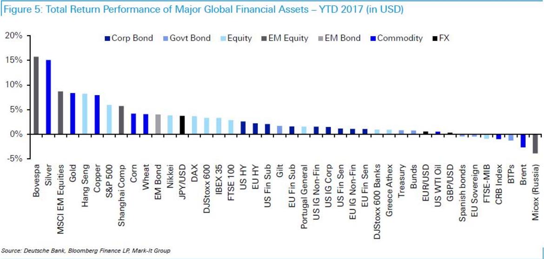 Про российский фондовый рынок