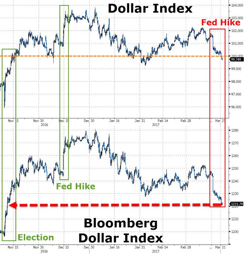 Эпоха сильного доллара завершилась