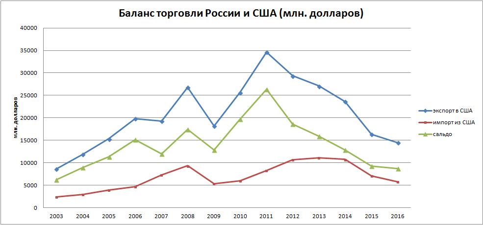 Торговля России и США