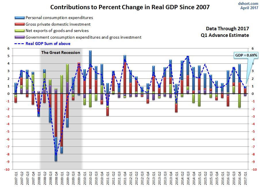 Похоже США входят в рецессию