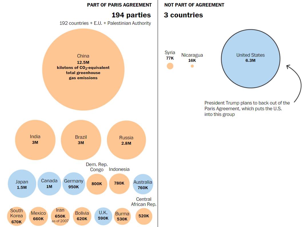 Про выход США из Соглашения по климату