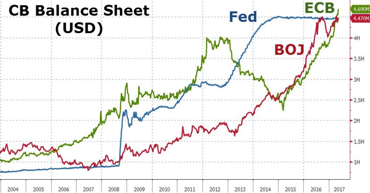 Почему растёт американский фондовый рынок