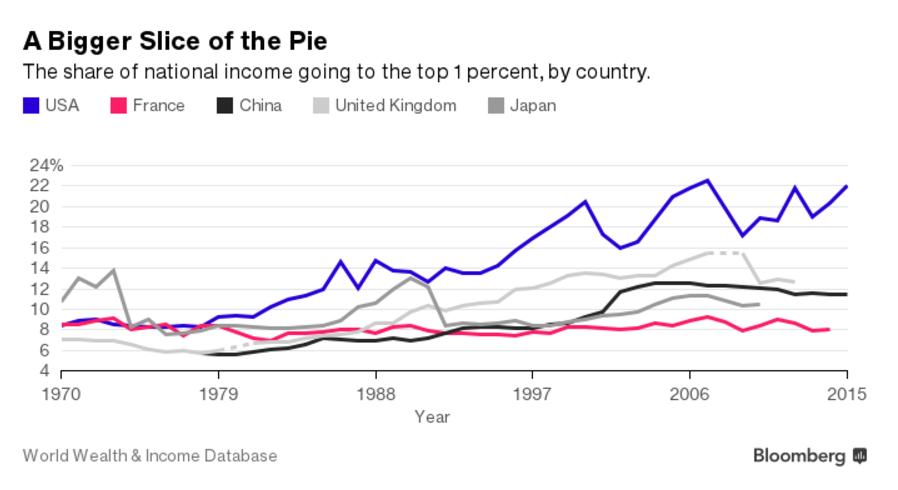 Про рост глобального богатства в 2016 году