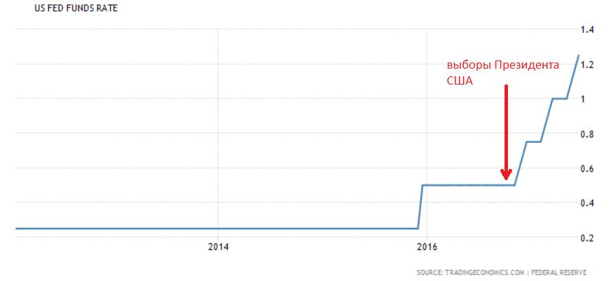 О причинах и последствиях повышения учетной ставки ФРС