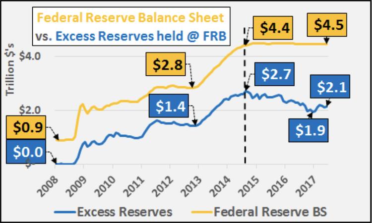 Зачем ФРС сокращает баланс