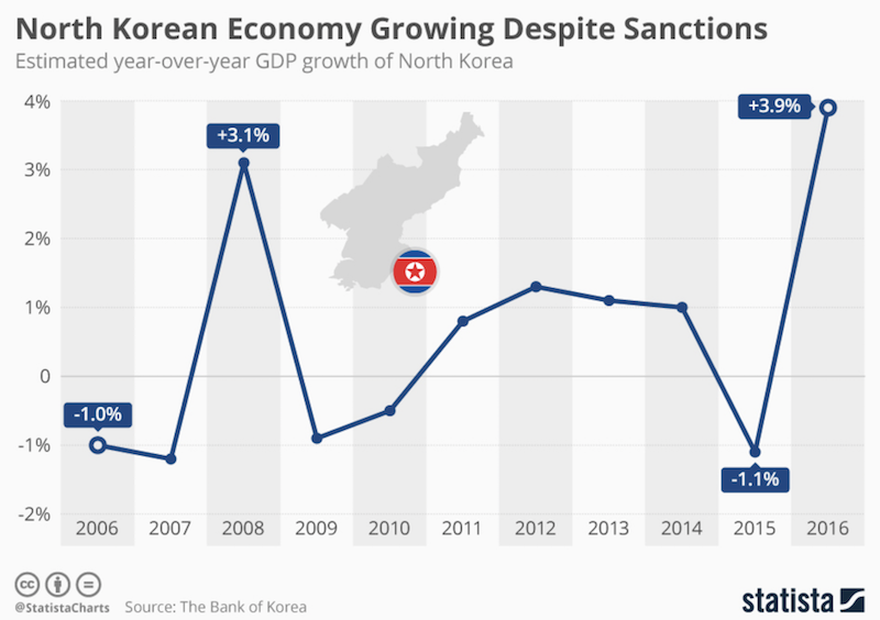 Про экономические успехи Северной Кореи