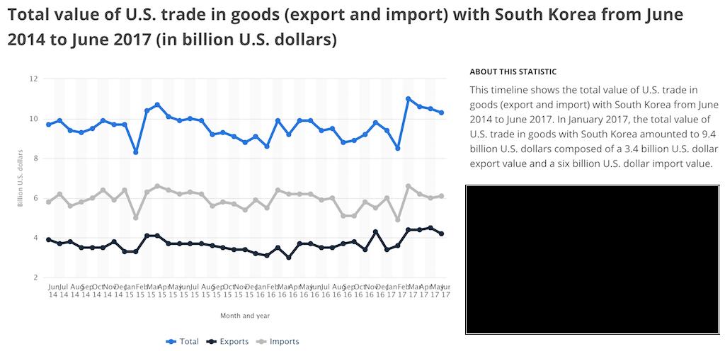 Трамп решил разорвать Соглашение о свободной торговле с Южной Кореей