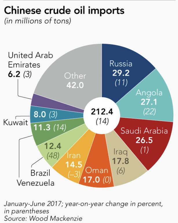 Китай жестко принуждает саудитов к переводу нефтяных контрактов в юани