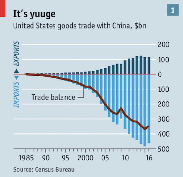 О торговой войне США и Китая