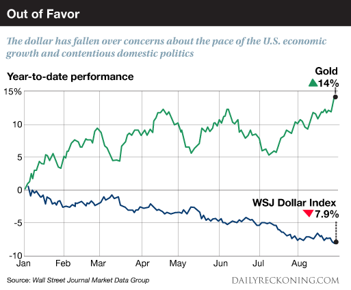 Золото дорожает, доллар падает