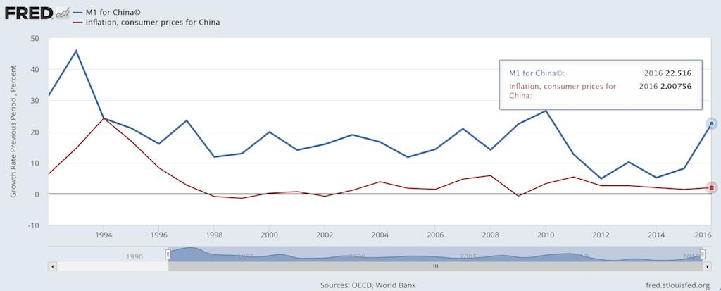 О некоторых неожиданных последствиях экономического бума в Китае
