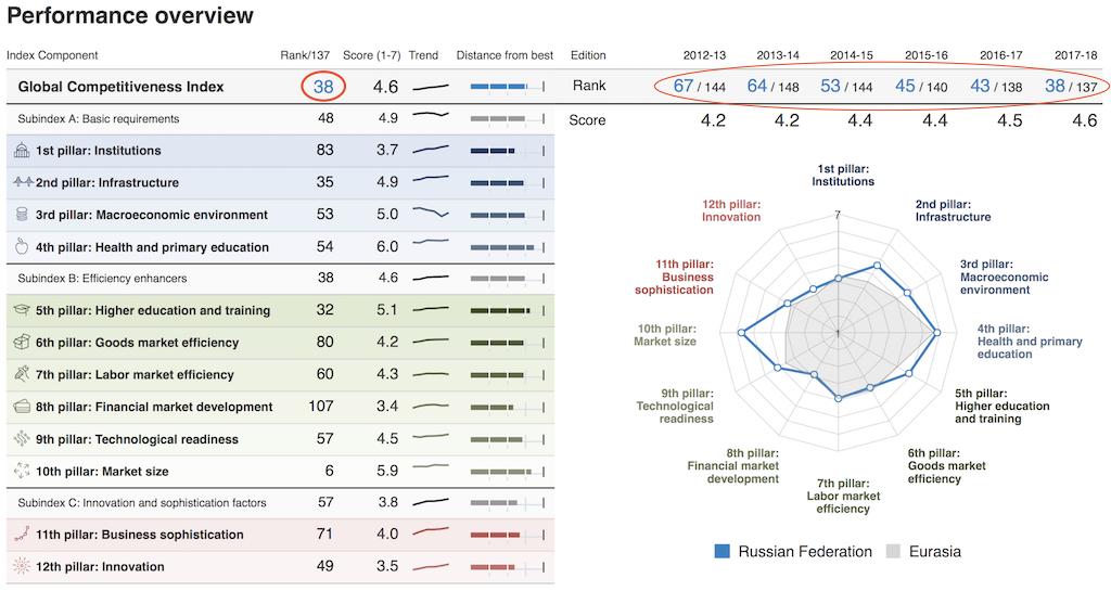 Про рейтинг конкурентоспособности
