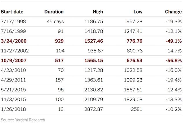 На американском фондовом рынке официально началась коррекция
