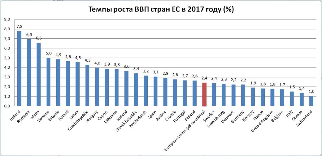 Темпы роста ВВП в странах ЕС по итогам 2017 года