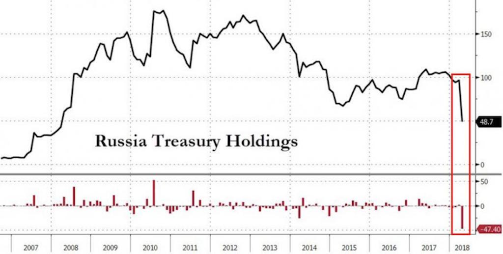 Россия за один месяц уполовинила свои вложения в облигации Минфина США