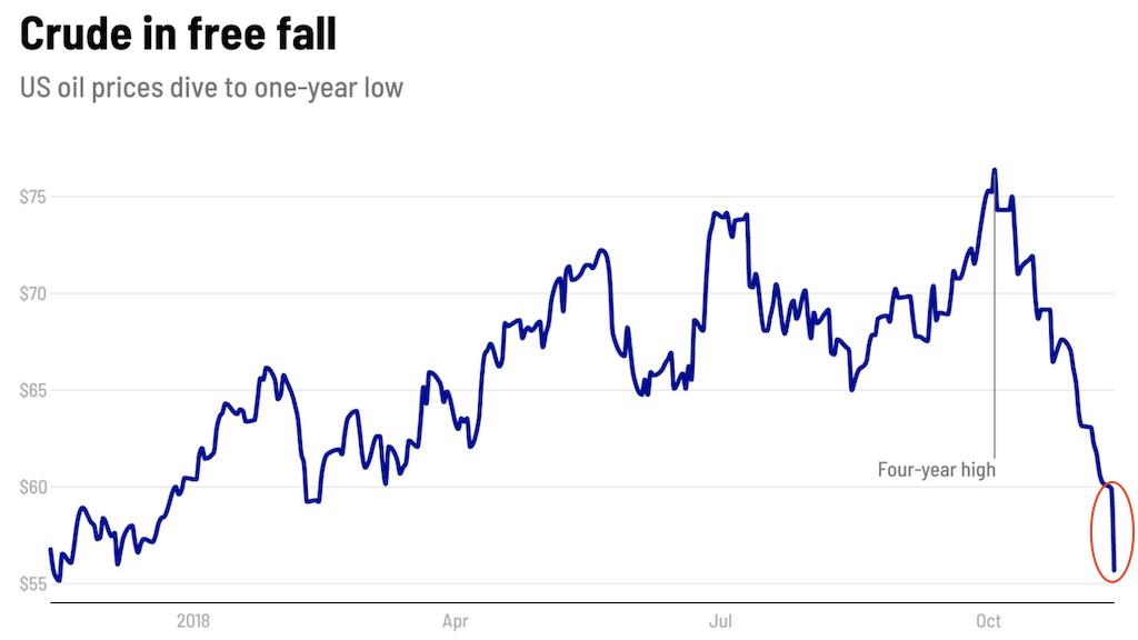 Цены на нефть обрушились на 7% в течение одного дня