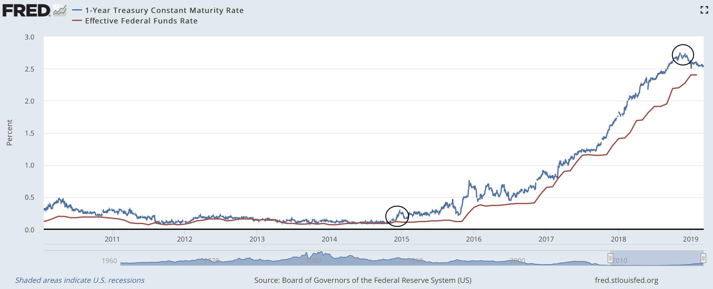 ФРС больше не будет сокращать баланс и поднимать ставки