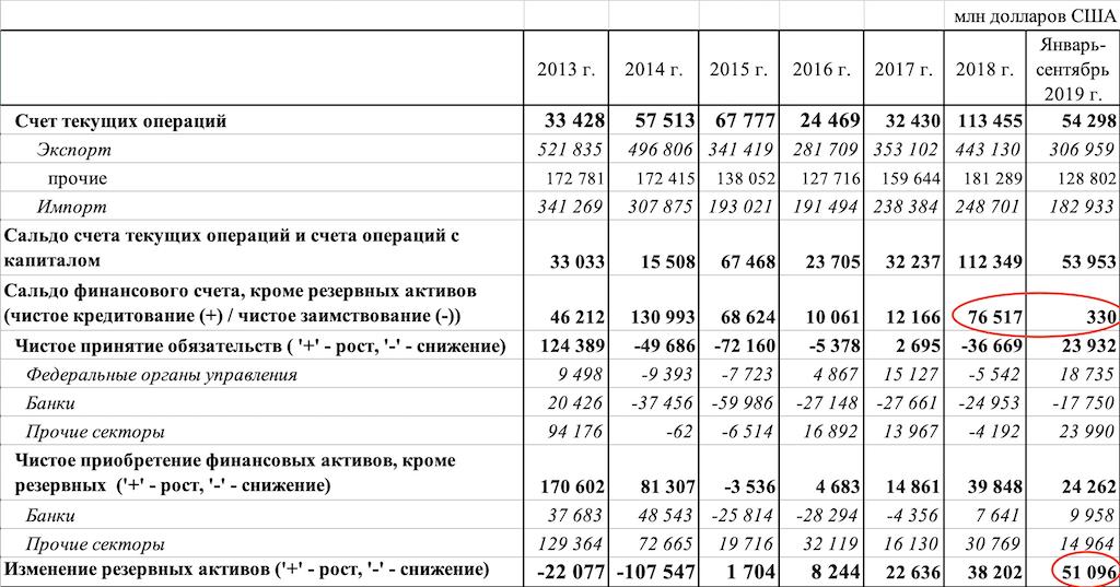 О резком замедлении российской экономики в 2019 году