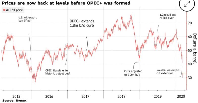 О падении цен на нефть