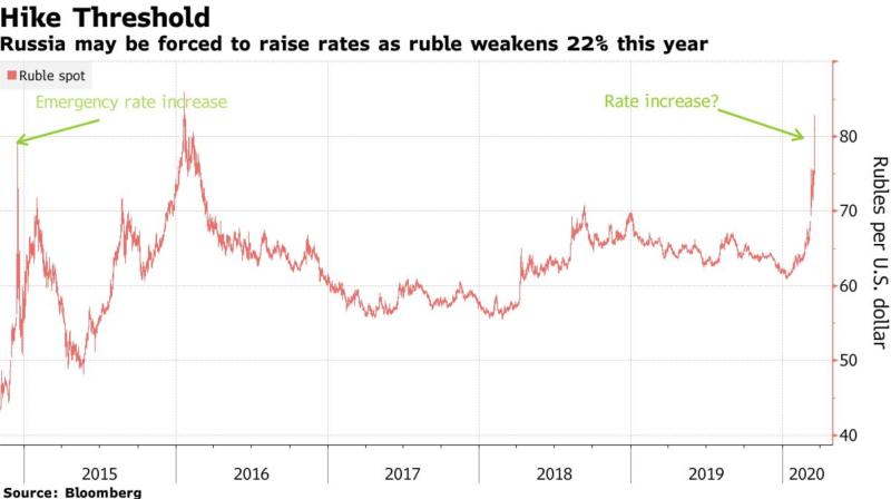 О рубле и нефти