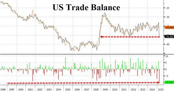 trade deficit 2
