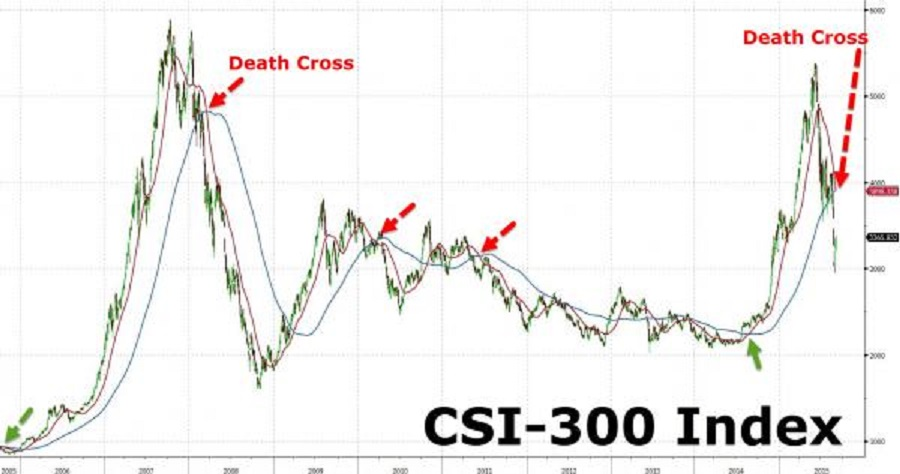 CSI-300