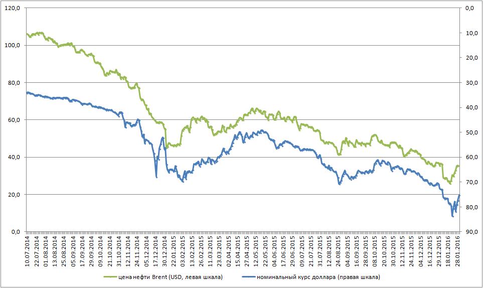 oil-ruble
