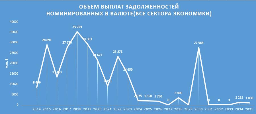 Внешний долг россии на 2018 год кому и за что