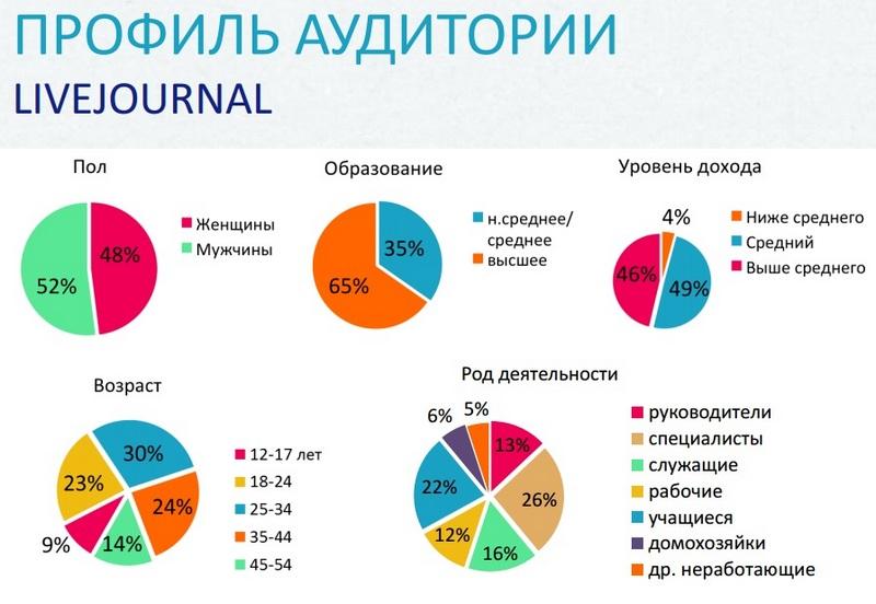 статистика жж